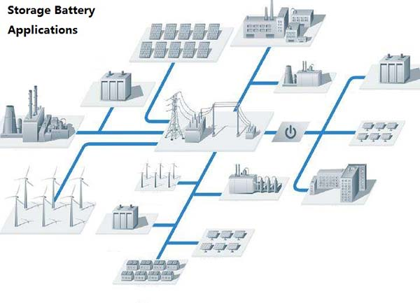 Energy storage batteries will usher with new development opportunities